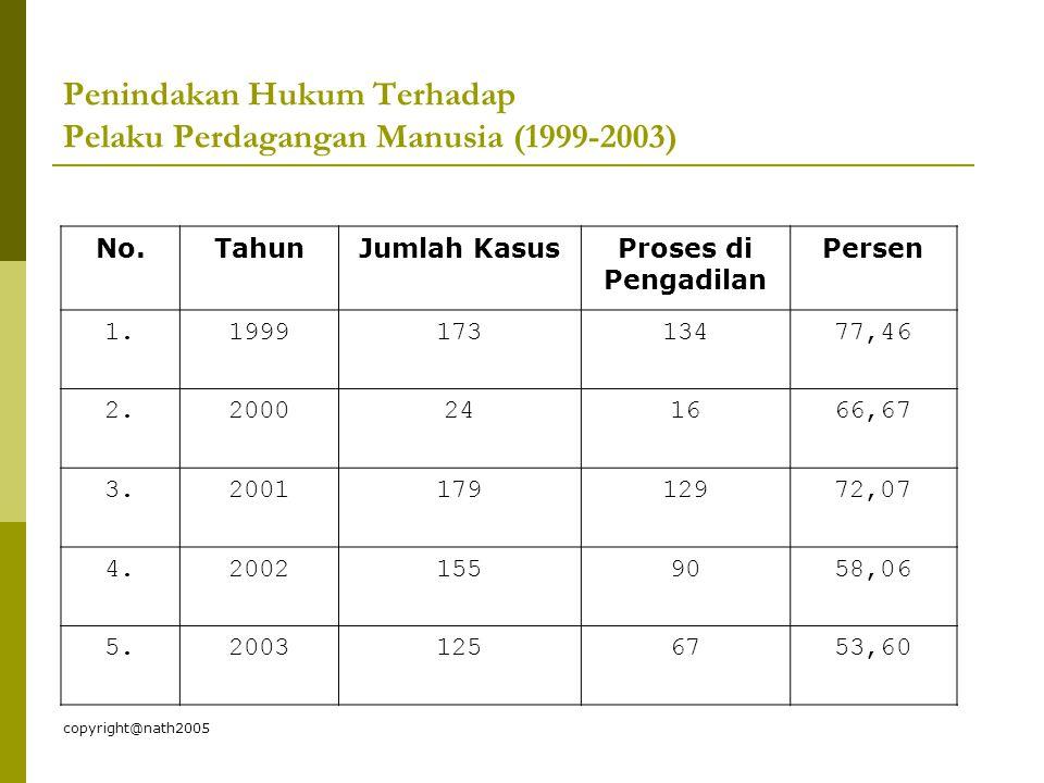 Penindakan Hukum Terhadap Pelaku Perdagangan Manusia (1999-2003)