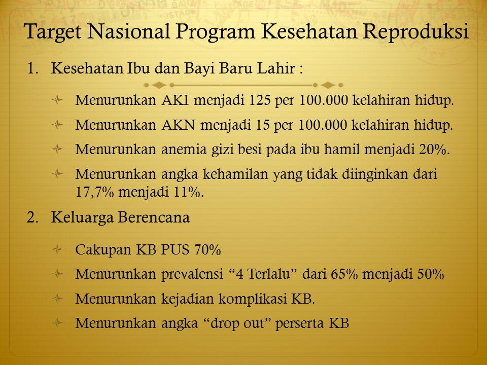 Target Nasional Program Kesehatan Reproduksi