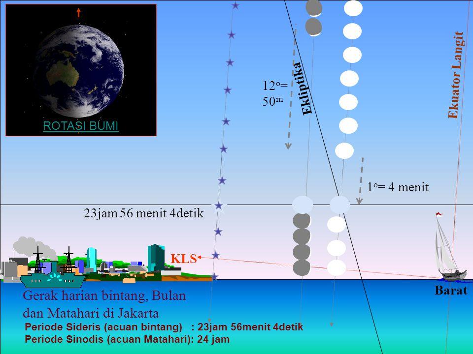 Gerak harian bintang, Bulan dan Matahari di Jakarta