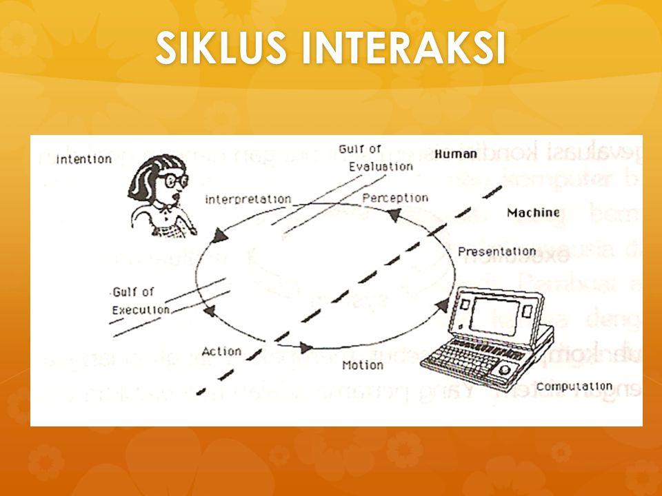 SIKLUS INTERAKSI