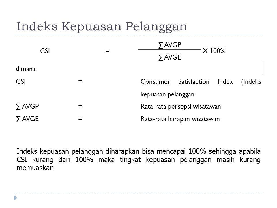 Indeks Kepuasan Pelanggan