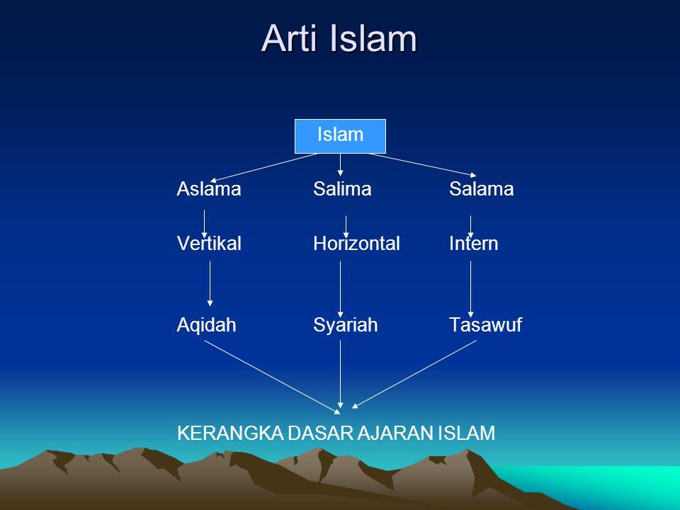 Arti Islam Islam Aslama Salima Salama Vertikal Horizontal Intern