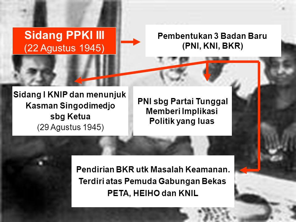 Sidang PPKI III (22 Agustus 1945) Pembentukan 3 Badan Baru