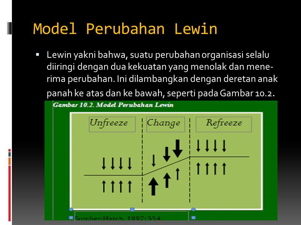 Model Perubahan Lewin