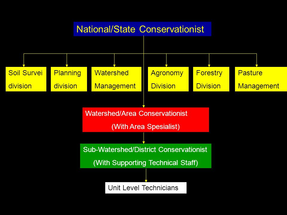 National/State Conservationist