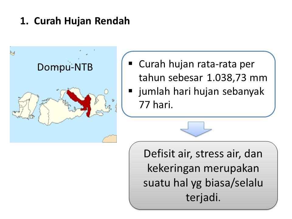 1. Curah Hujan Rendah Curah hujan rata-rata per tahun sebesar 1.038,73 mm. jumlah hari hujan sebanyak 77 hari.