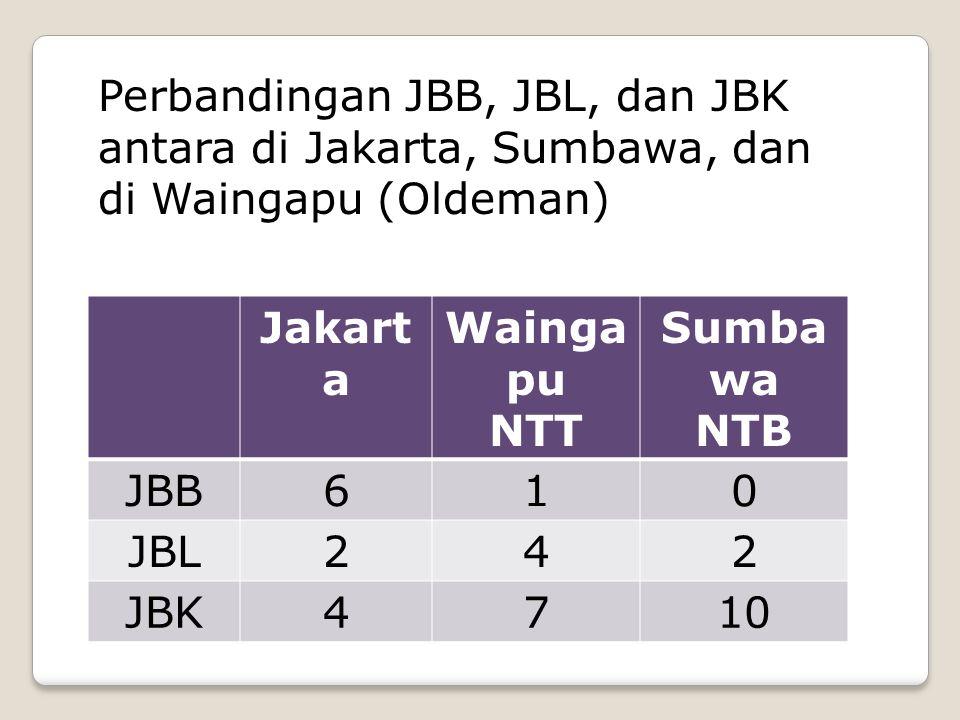 Perbandingan JBB, JBL, dan JBK antara di Jakarta, Sumbawa, dan di Waingapu (Oldeman)