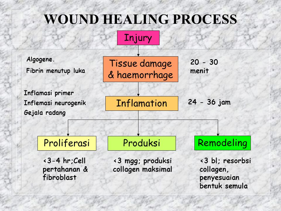 Tissue damage & haemorrhage