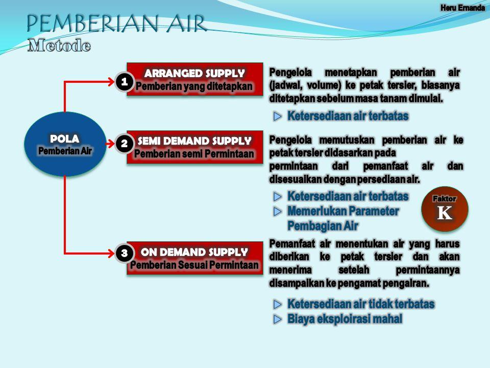 PEMBERIAN AIR K Metode Ketersediaan air terbatas