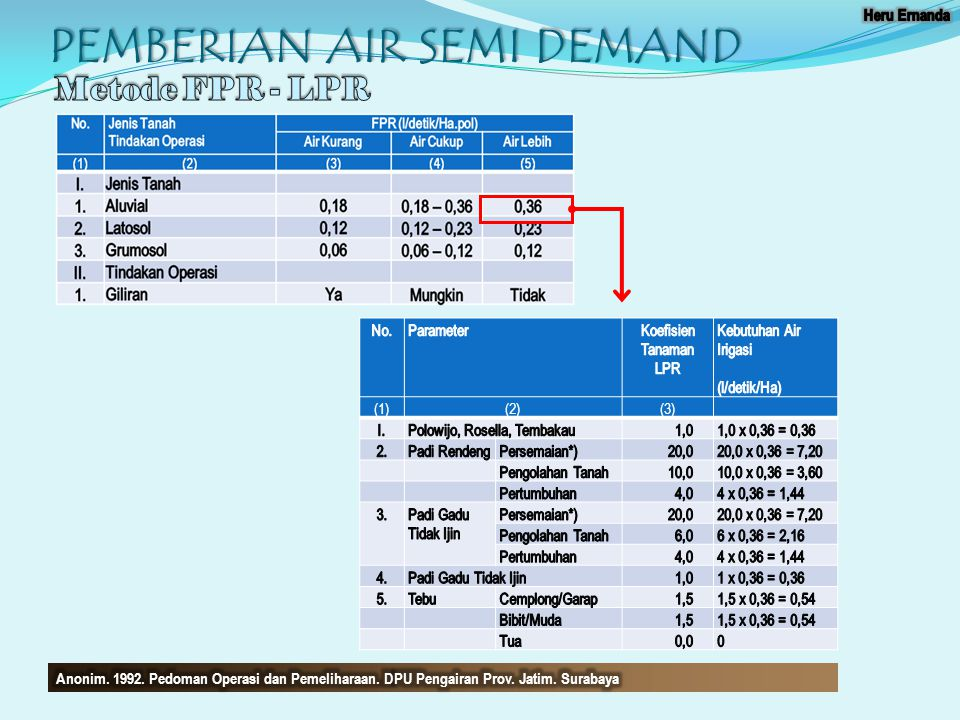 PEMBERIAN AIR SEMI DEMAND