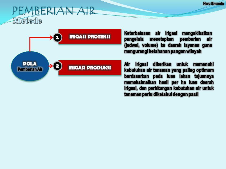 PEMBERIAN AIR Metode IRIGASI PROTEKSI