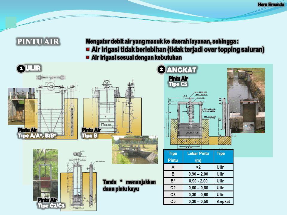 PINTU AIR Mengatur debit air yang masuk ke daerah layanan, sehingga : Air irigasi tidak berlebihan (tidak terjadi over topping saluran)