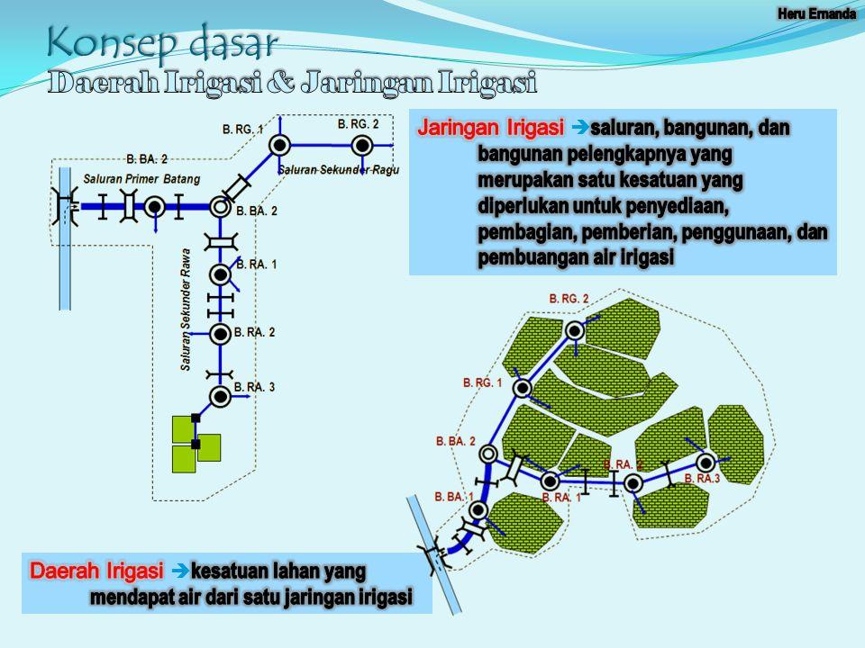 Konsep dasar Daerah Irigasi & Jaringan Irigasi