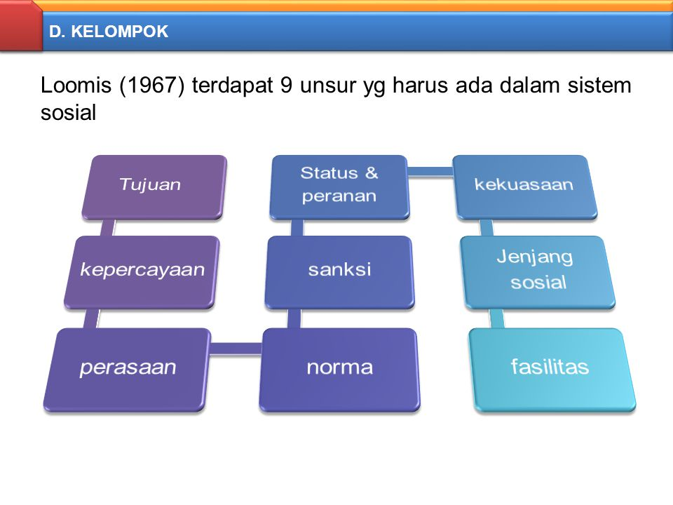 Loomis (1967) terdapat 9 unsur yg harus ada dalam sistem sosial