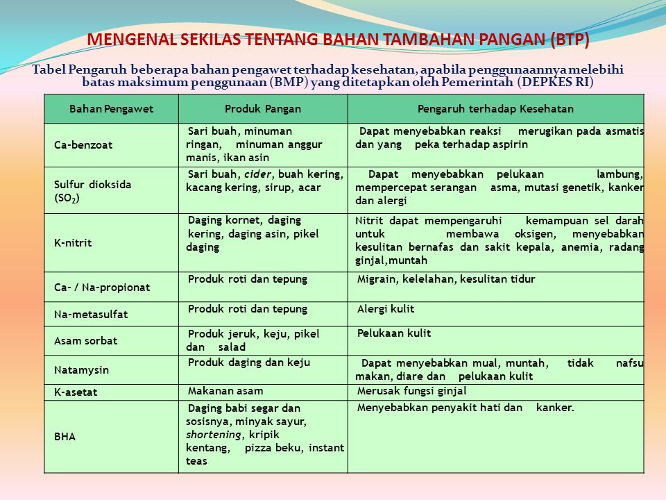 MENGENAL SEKILAS TENTANG BAHAN TAMBAHAN PANGAN (BTP)