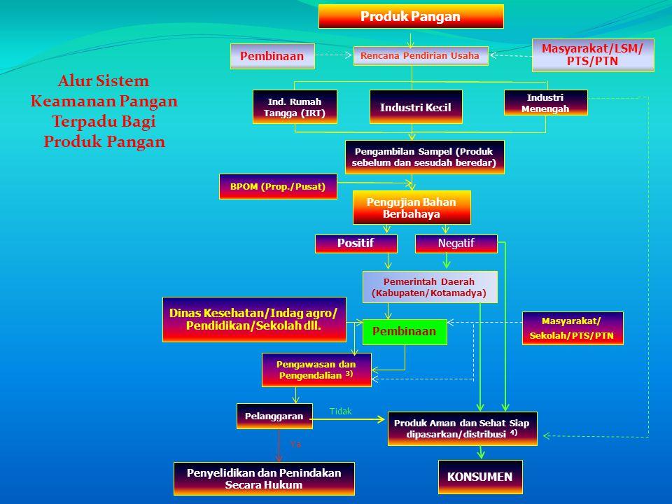 Alur Sistem Keamanan Pangan Terpadu Bagi Produk Pangan