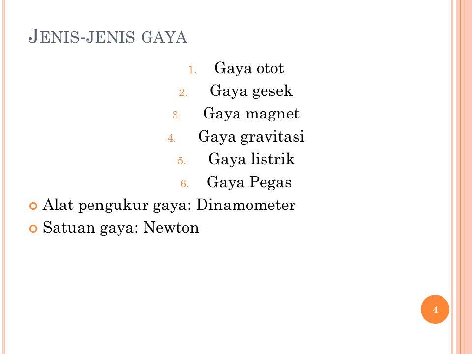 Jenis-jenis gaya Gaya otot Gaya gesek Gaya magnet Gaya gravitasi