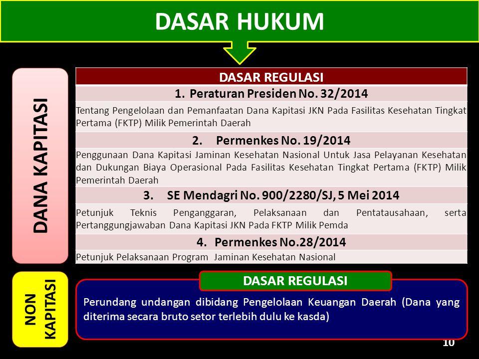 Peraturan Presiden No. 32/2014