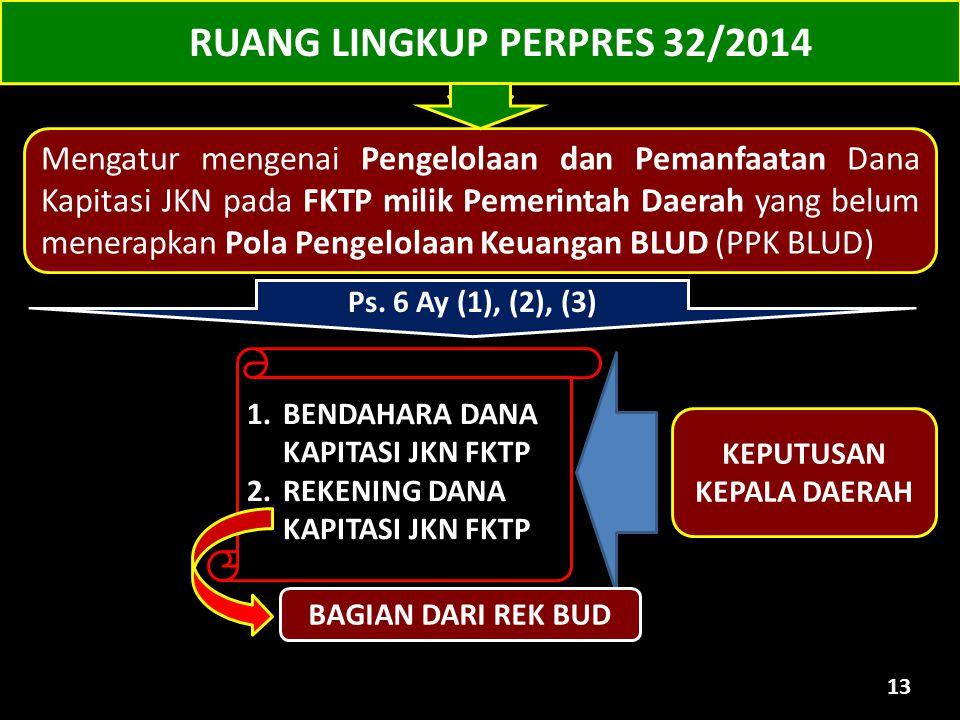 RUANG LINGKUP PERPRES 32/2014 KEPUTUSAN KEPALA DAERAH