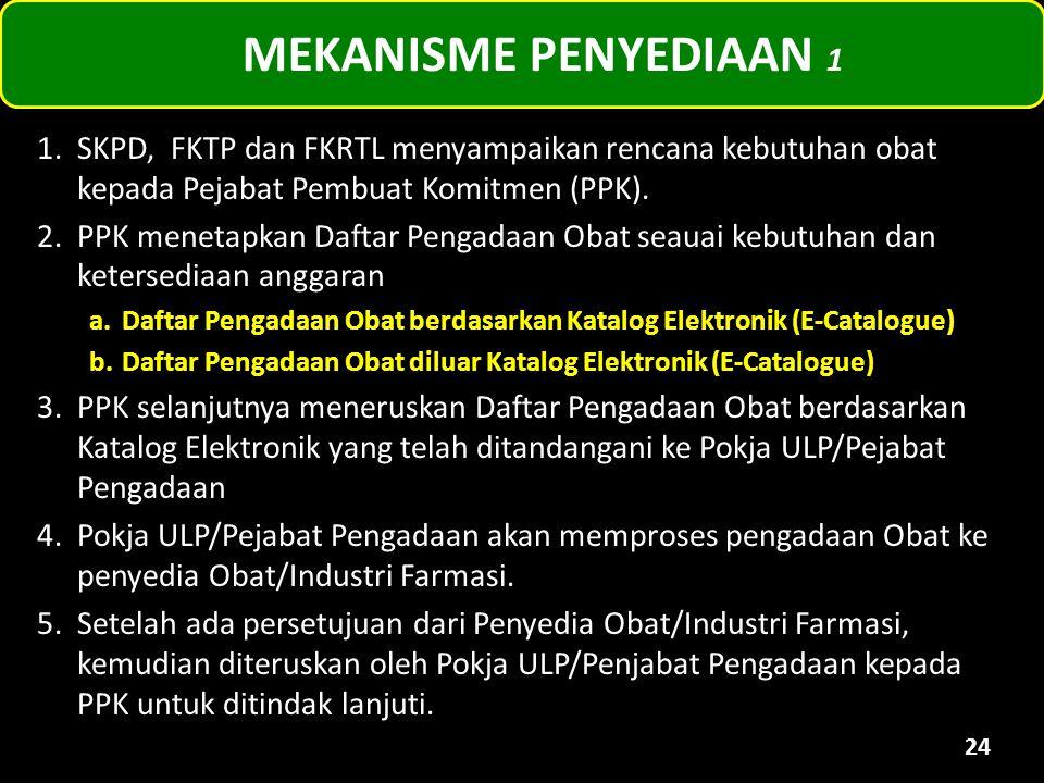MEKANISME PENYEDIAAN 1 SKPD, FKTP dan FKRTL menyampaikan rencana kebutuhan obat kepada Pejabat Pembuat Komitmen (PPK).
