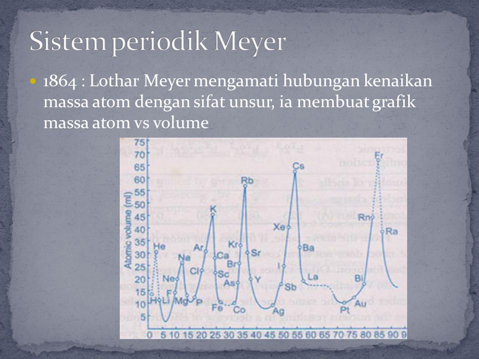 Sistem periodik Meyer 1864 : Lothar Meyer mengamati hubungan kenaikan massa atom dengan sifat unsur, ia membuat grafik massa atom vs volume.