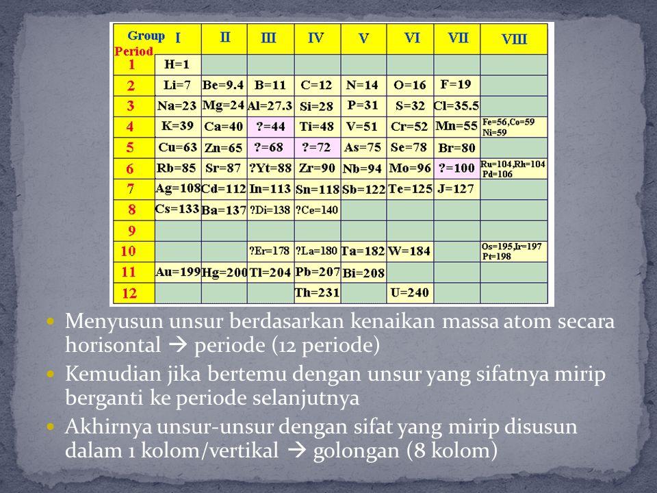 Menyusun unsur berdasarkan kenaikan massa atom secara horisontal  periode (12 periode)