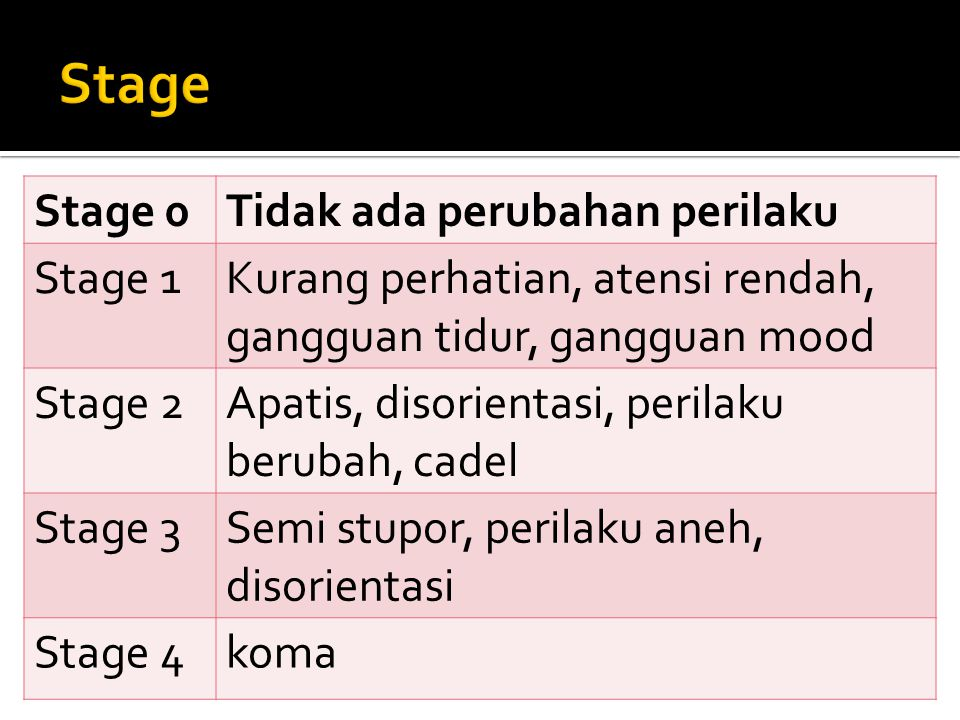 Stage Stage 0 Tidak ada perubahan perilaku Stage 1