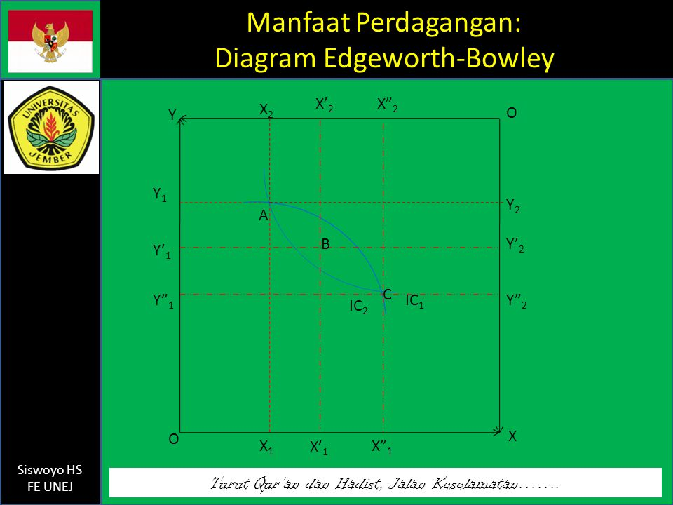 Manfaat Perdagangan: Diagram Edgeworth-Bowley