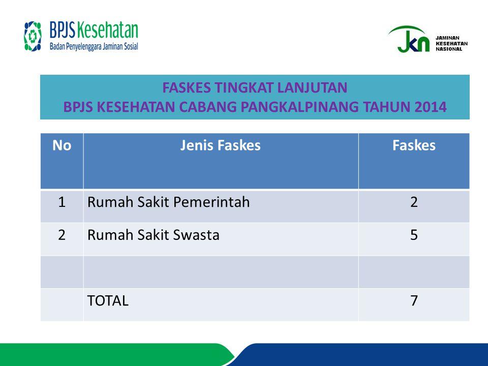 FASKES TINGKAT LANJUTAN BPJS KESEHATAN CABANG PANGKALPINANG TAHUN 2014