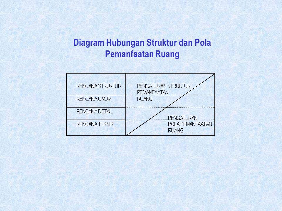 Diagram Hubungan Struktur dan Pola Pemanfaatan Ruang