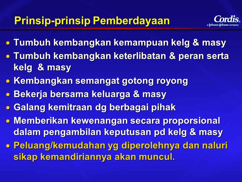 Prinsip-prinsip Pemberdayaan