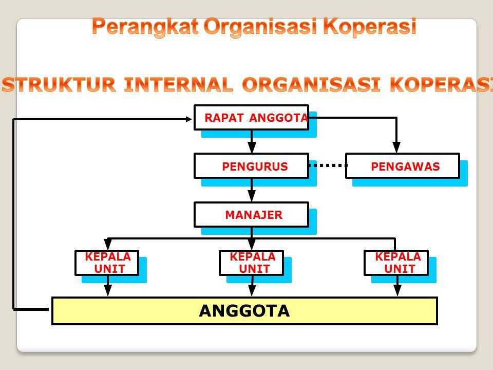 Perangkat Organisasi Koperasi STRUKTUR INTERNAL ORGANISASI KOPERASI