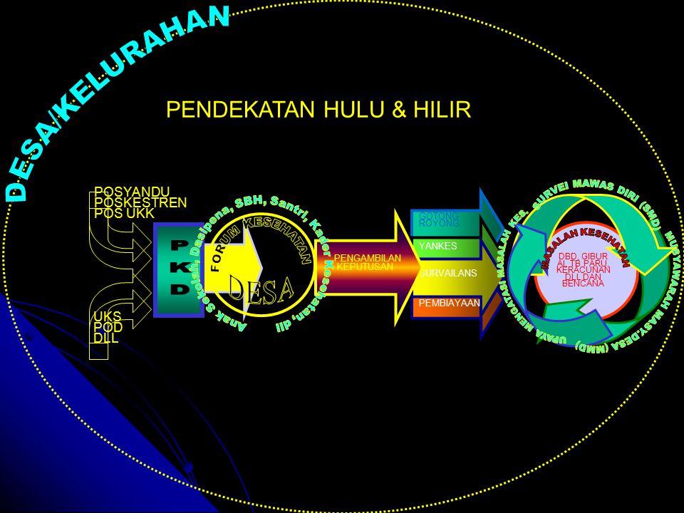 DESA/KELURAHAN PKD DESA PENDEKATAN HULU & HILIR