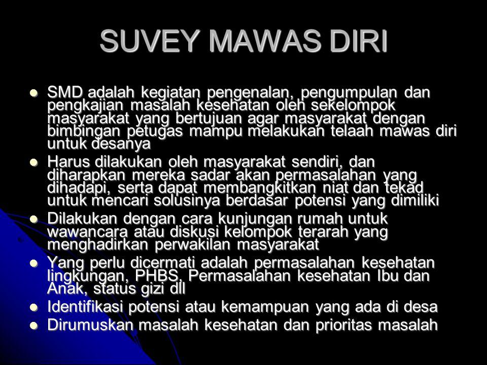 SUVEY MAWAS DIRI