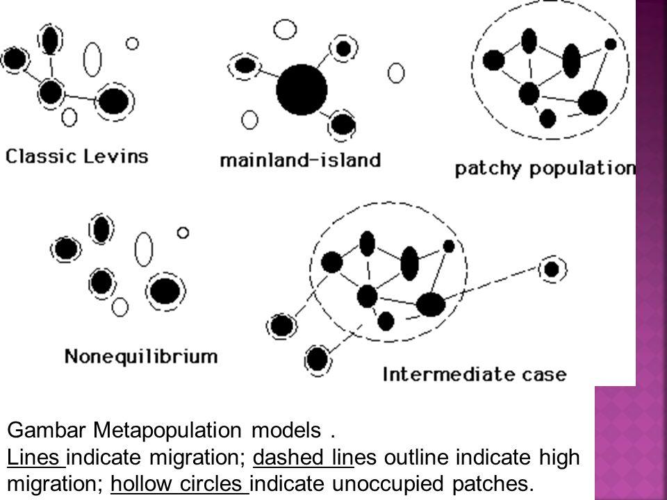 Gambar Metapopulation models .