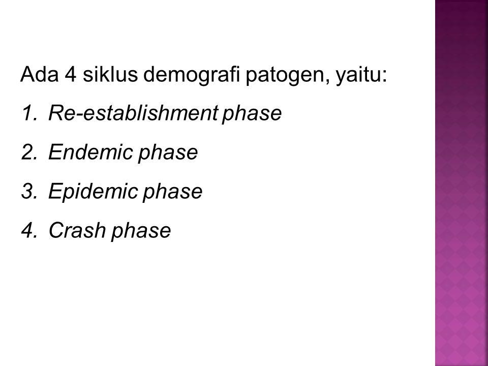 Ada 4 siklus demografi patogen, yaitu: