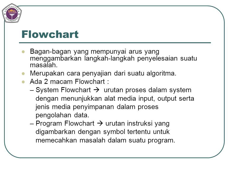 Flowchart Bagan-bagan yang mempunyai arus yang menggambarkan langkah-langkah penyelesaian suatu masalah.