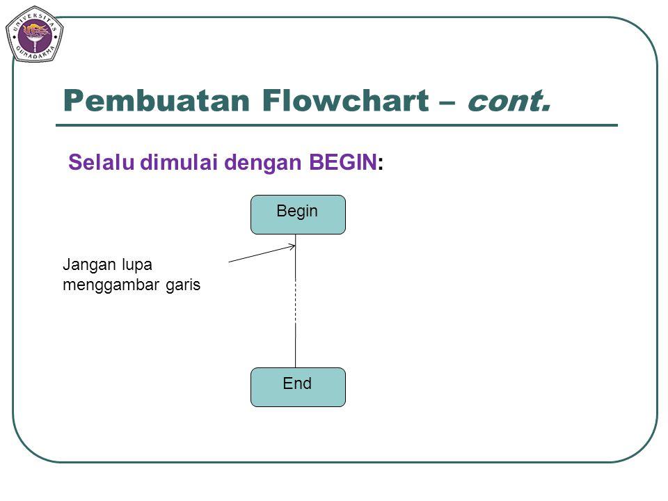 Pembuatan Flowchart – cont.