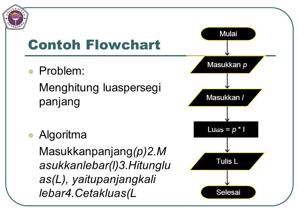 Contoh Flowchart Problem: Menghitung luaspersegi panjang Algoritma