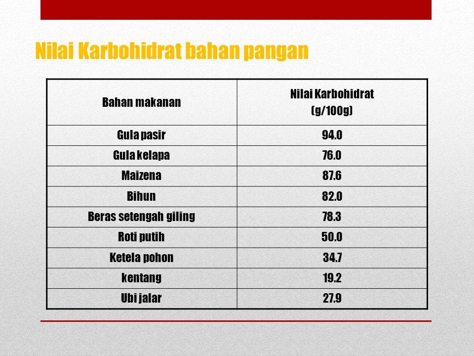 Nilai Karbohidrat bahan pangan