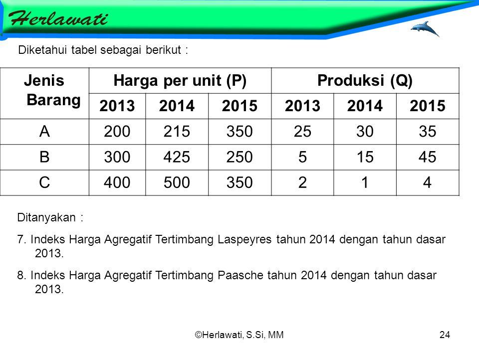 Jenis Barang Harga per unit (P) Produksi (Q) 2013 2014 2015