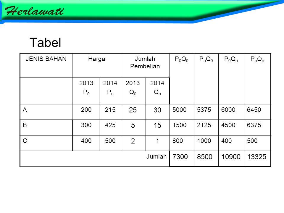 Tabel 25 30 5 15 2 1 7300 8500 10900 13325 JENIS BAHAN Harga