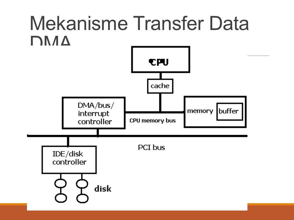 Mekanisme Transfer Data DMA