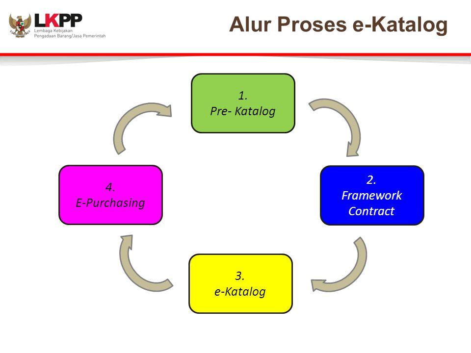 Alur Proses e-Katalog 1. Pre- Katalog 2. 4. Framework Contract