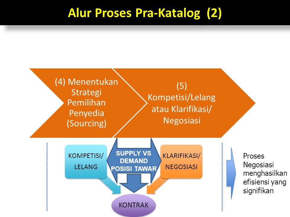 Alur Proses Pra-Katalog (2)