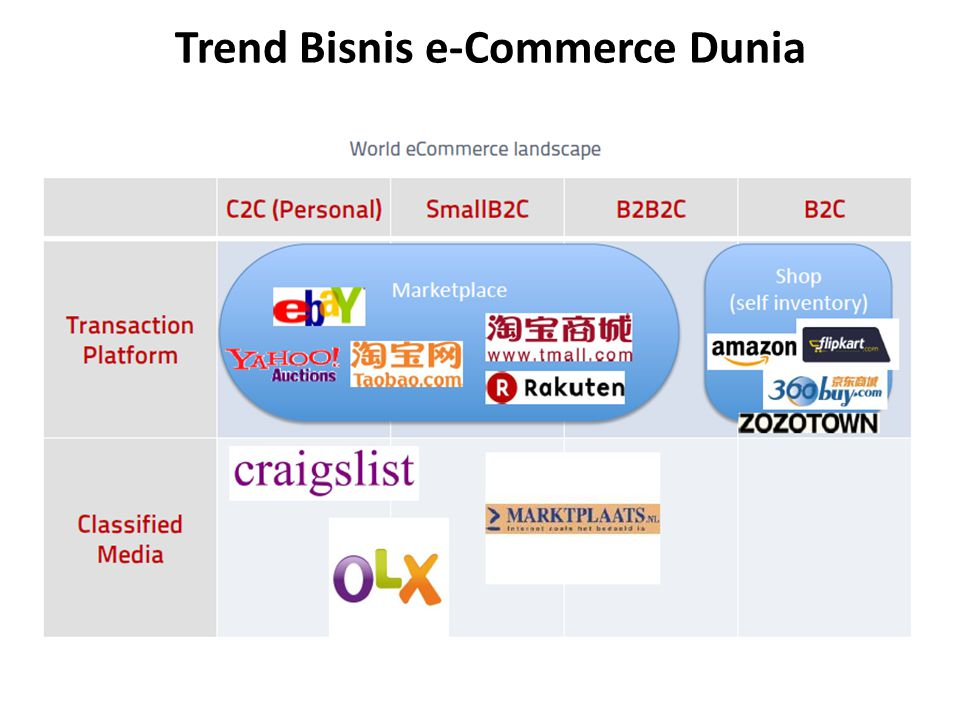 Trend Bisnis e-Commerce Dunia