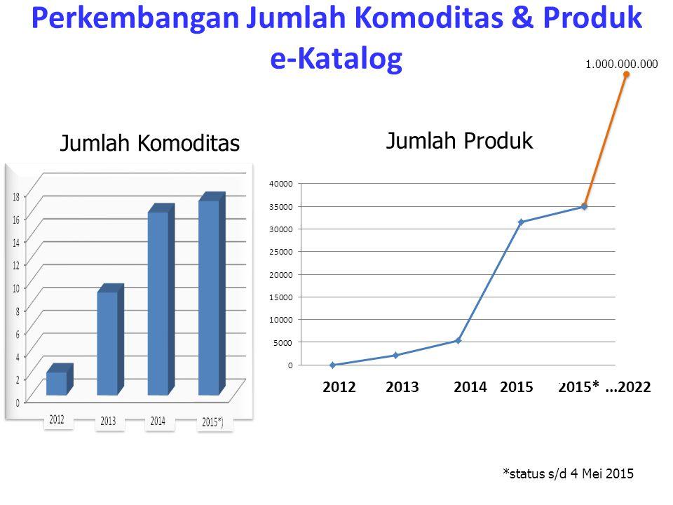 Perkembangan Jumlah Komoditas & Produk e-Katalog
