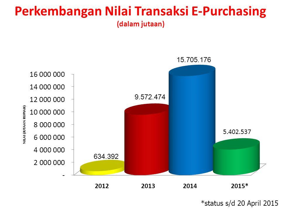 Perkembangan Nilai Transaksi E-Purchasing (dalam jutaan)