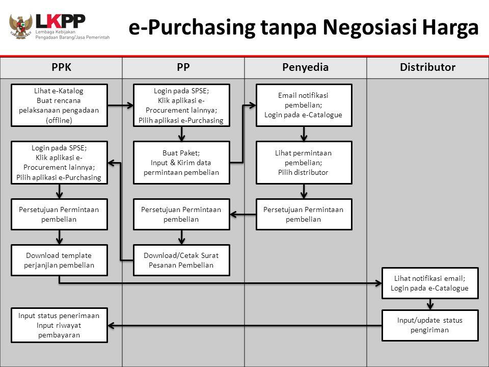 e-Purchasing tanpa Negosiasi Harga