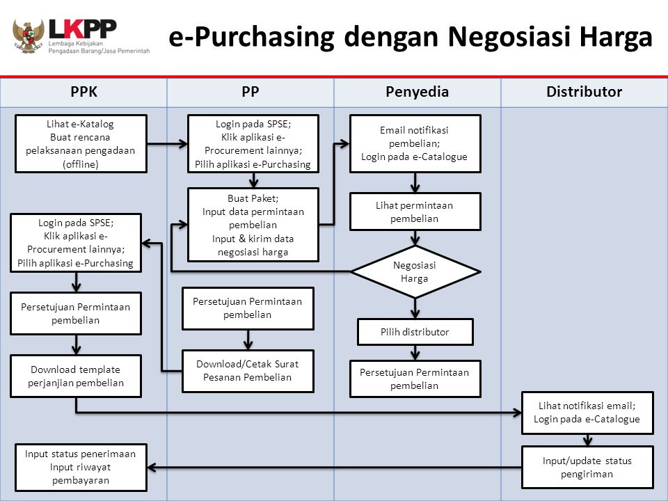 e-Purchasing dengan Negosiasi Harga